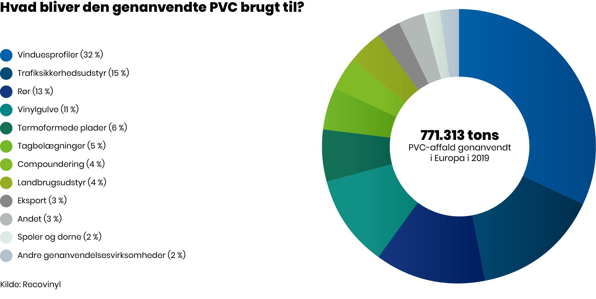 Anvendelse af genanvendt PVC_wuppi