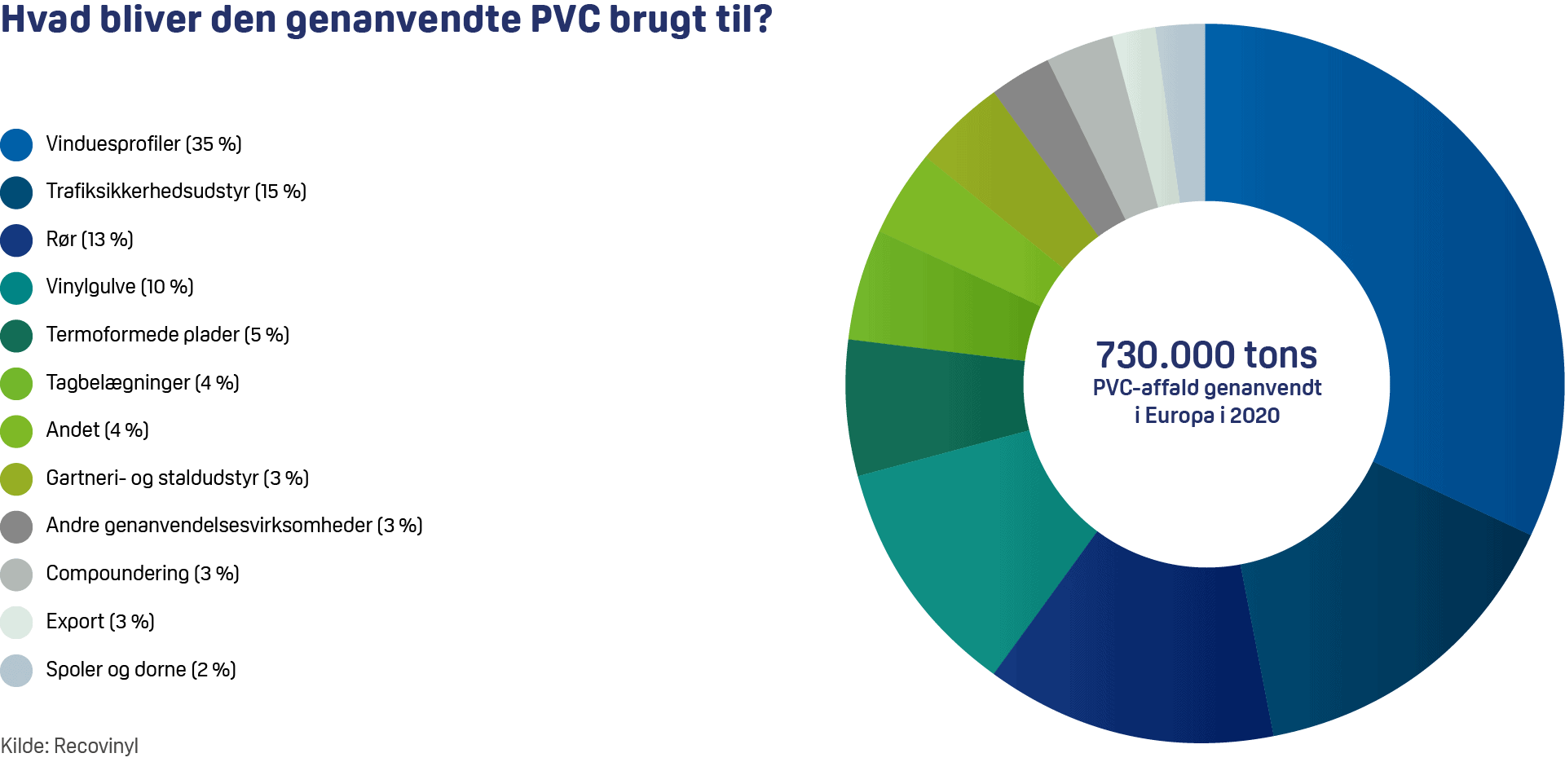 Anvendelse-af-genanvendt-PVC-2021