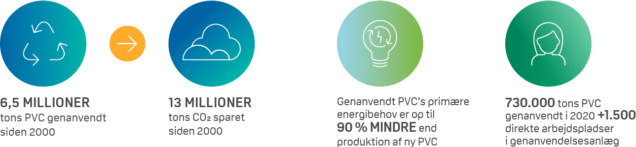 co2 jobs energi pvc-genanvendelse